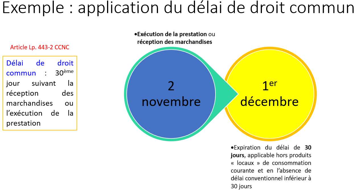 Application du délai de droit commun